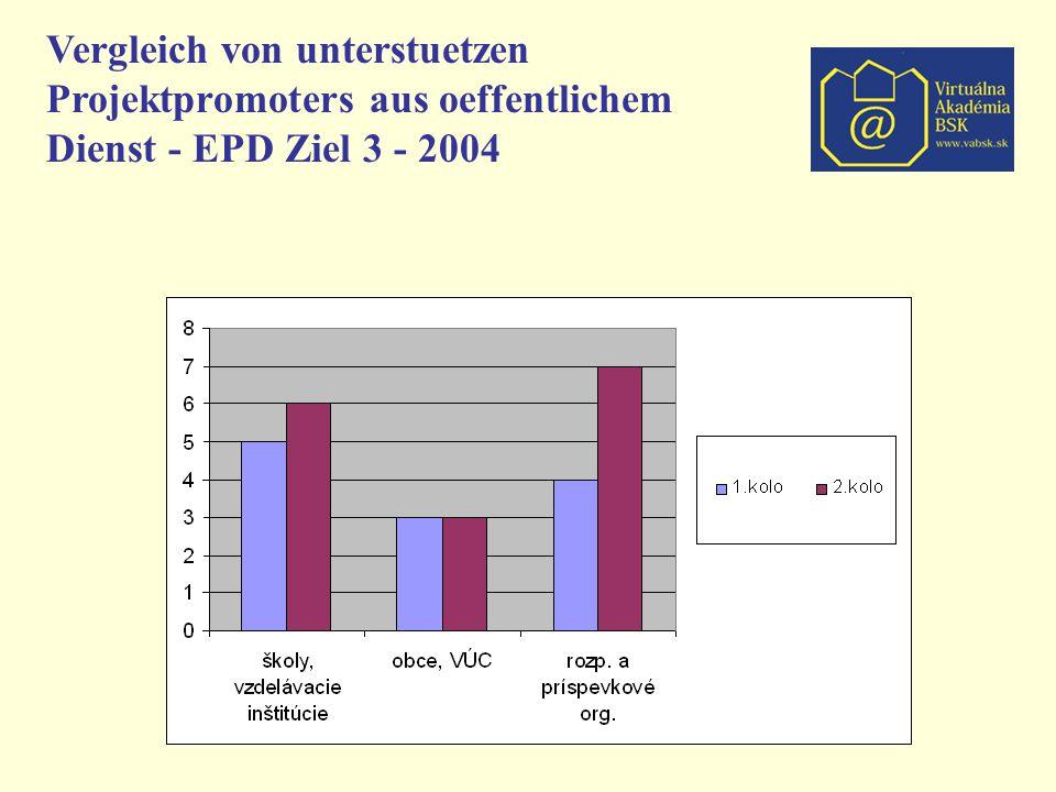 Vergleich von unterstuetzen Projektpromoters aus oeffentlichem Dienst - EPD Ziel 3 - 2004
