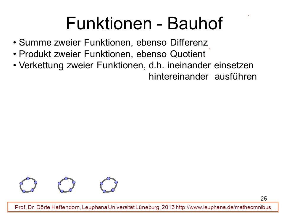 Prof. Dr. Dörte Haftendorn, Leuphana Universität Lüneburg, 2013 http://www.leuphana.de/matheomnibus Funktionen - Bauhof Summe zweier Funktionen, ebens