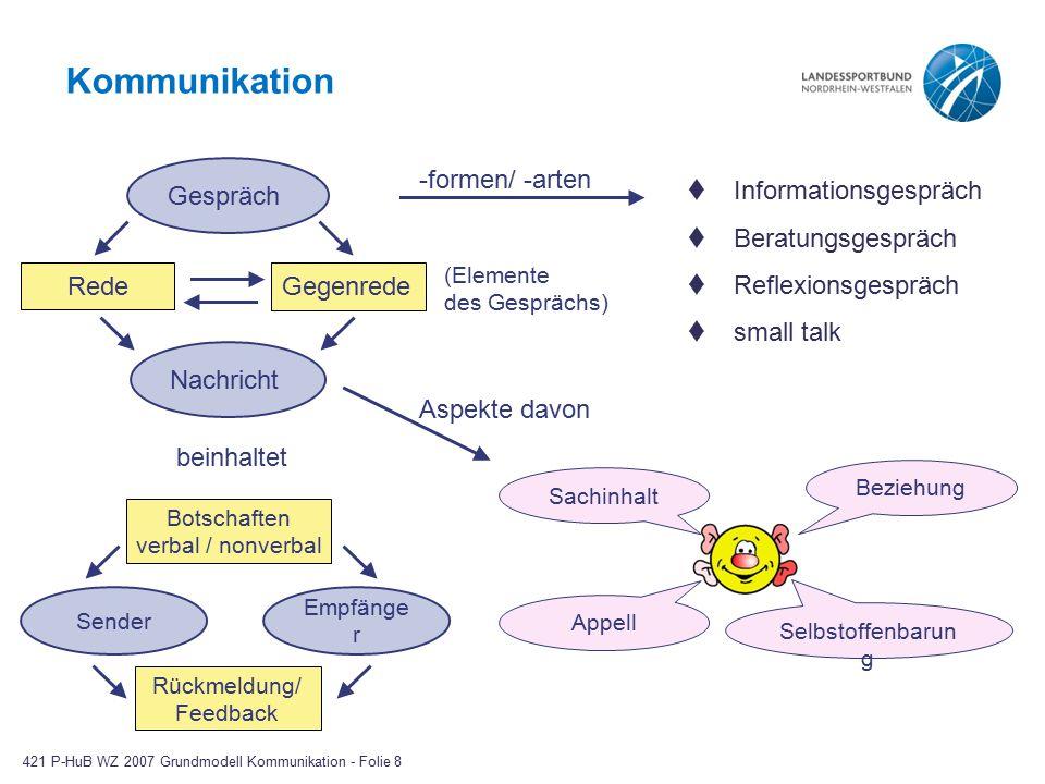 Kommunikation Gespräch Rede Gegenrede Nachricht beinhaltet Botschaften verbal / nonverbal Rückmeldung/ Feedback -formen/ -arten  Informationsgespräch