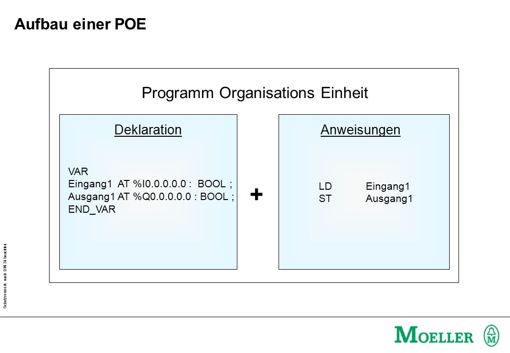 Schutzvermerk nach DIN 34 beachten Programm Organisations Einheit DeklarationAnweisungen + VAR Eingang1 AT %I0.0.0.0.0 : BOOL ; Ausgang1 AT %Q0.0.0.0.0 : BOOL ; END_VAR LDEingang1 STAusgang1 Aufbau einer POE