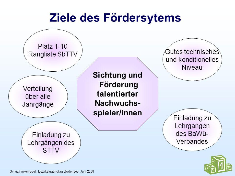 Sylvia Finkernagel, Bezirksjugendtag Bodensee, Juni 2008 Ziele des Fördersytems Platz 1-10 Rangliste SbTTV Einladung zu Lehrgängen des BaWü- Verbandes