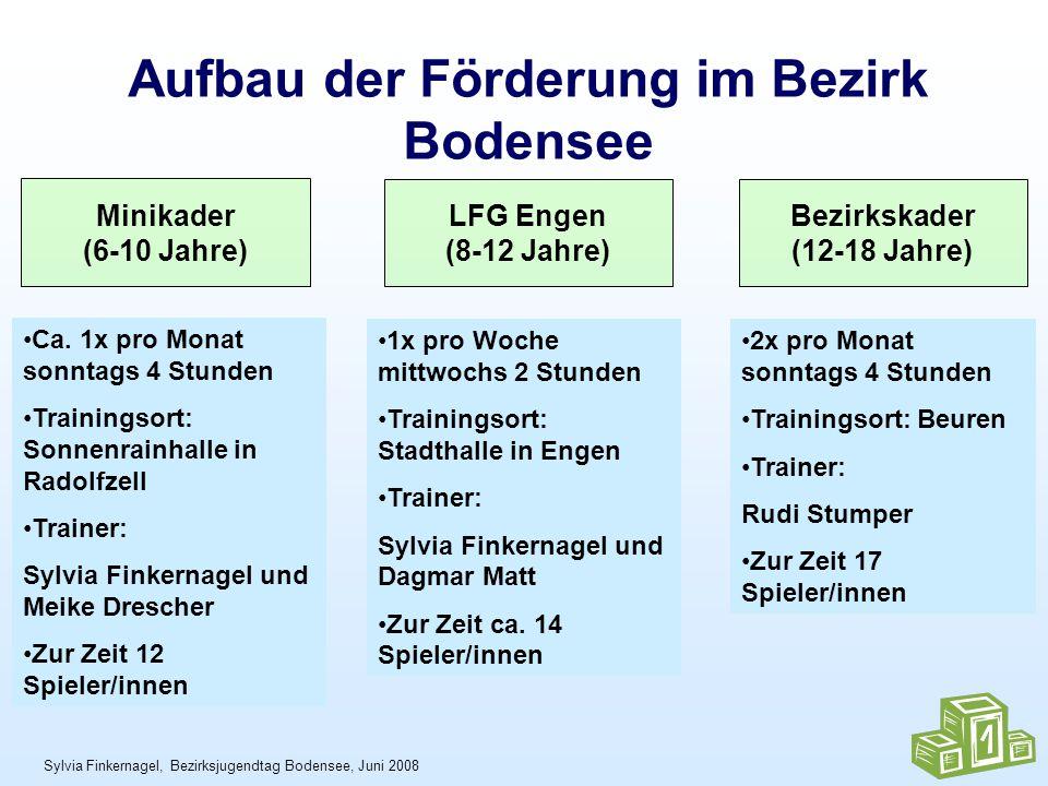 Sylvia Finkernagel, Bezirksjugendtag Bodensee, Juni 2008 Aufbau der Förderung im Bezirk Bodensee Minikader (6-10 Jahre) LFG Engen (8-12 Jahre) Bezirkskader (12-18 Jahre) Ca.