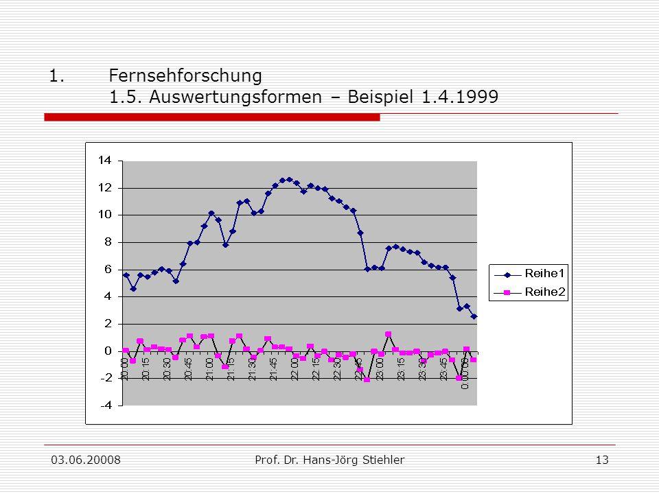 03.06.20008Prof. Dr. Hans-Jörg Stiehler13 1.Fernsehforschung 1.5. Auswertungsformen – Beispiel 1.4.1999