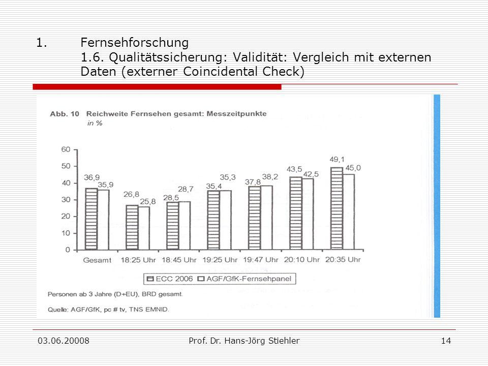 03.06.20008Prof. Dr. Hans-Jörg Stiehler14 1.Fernsehforschung 1.6. Qualitätssicherung: Validität: Vergleich mit externen Daten (externer Coincidental C