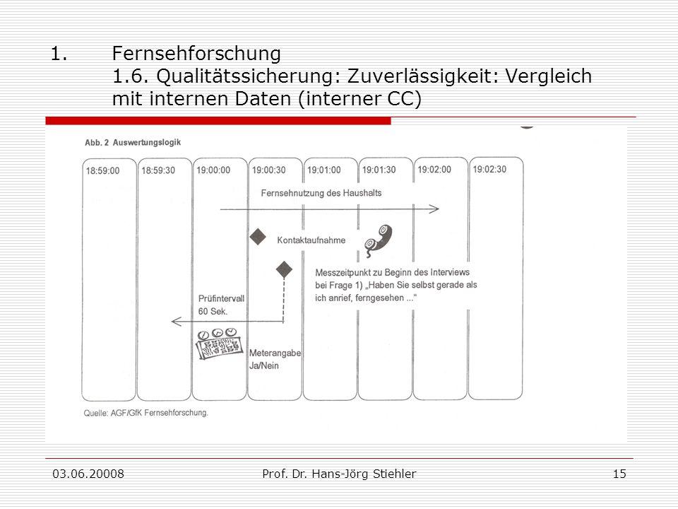 03.06.20008Prof. Dr. Hans-Jörg Stiehler15 1.Fernsehforschung 1.6. Qualitätssicherung: Zuverlässigkeit: Vergleich mit internen Daten (interner CC)