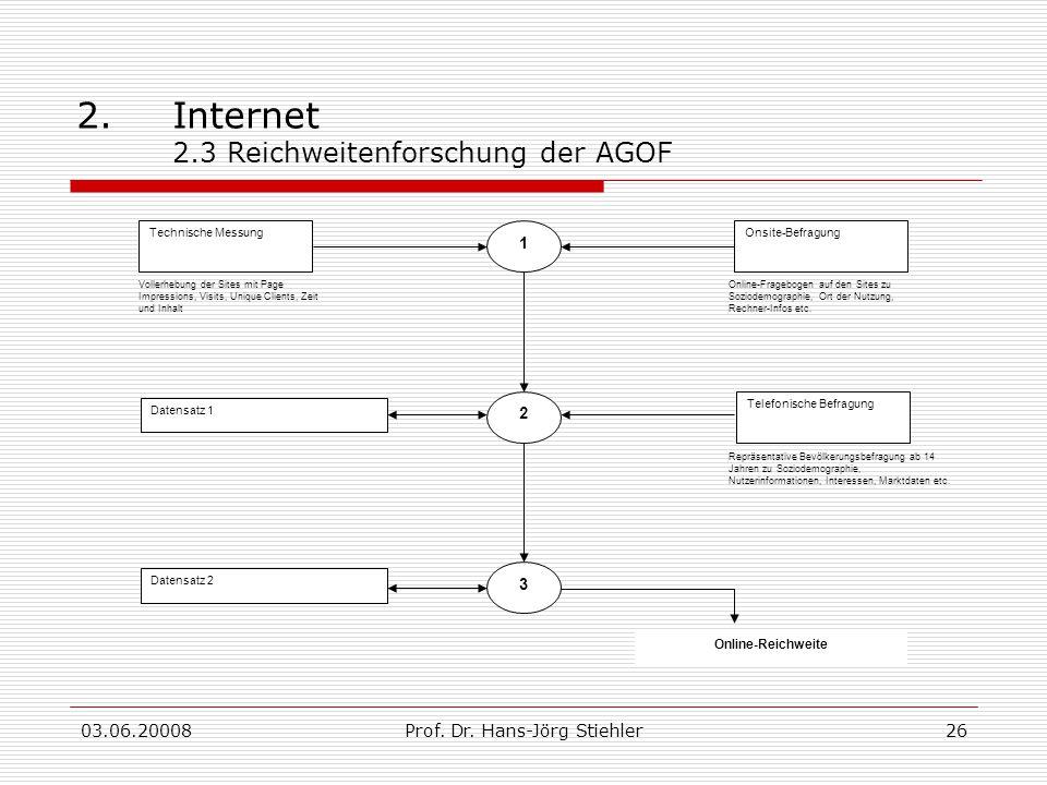 03.06.20008Prof. Dr. Hans-Jörg Stiehler26 2.Internet 2.3 Reichweitenforschung der AGOF Technische MessungOnsite-Befragung Vollerhebung der Sites mit P