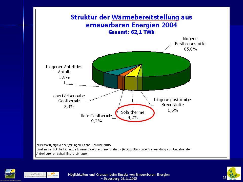 11 Möglichkeiten und Grenzen beim Einsatz von Erneuerbaren Energien – Strausberg 24.11.2005