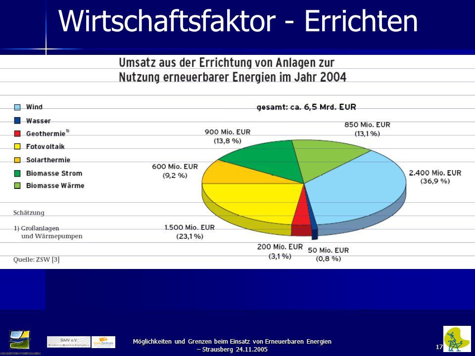 17 Möglichkeiten und Grenzen beim Einsatz von Erneuerbaren Energien – Strausberg 24.11.2005 Wirtschaftsfaktor - Errichten