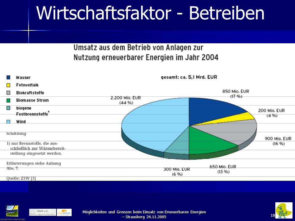 18 Möglichkeiten und Grenzen beim Einsatz von Erneuerbaren Energien – Strausberg 24.11.2005 Wirtschaftsfaktor - Betreiben