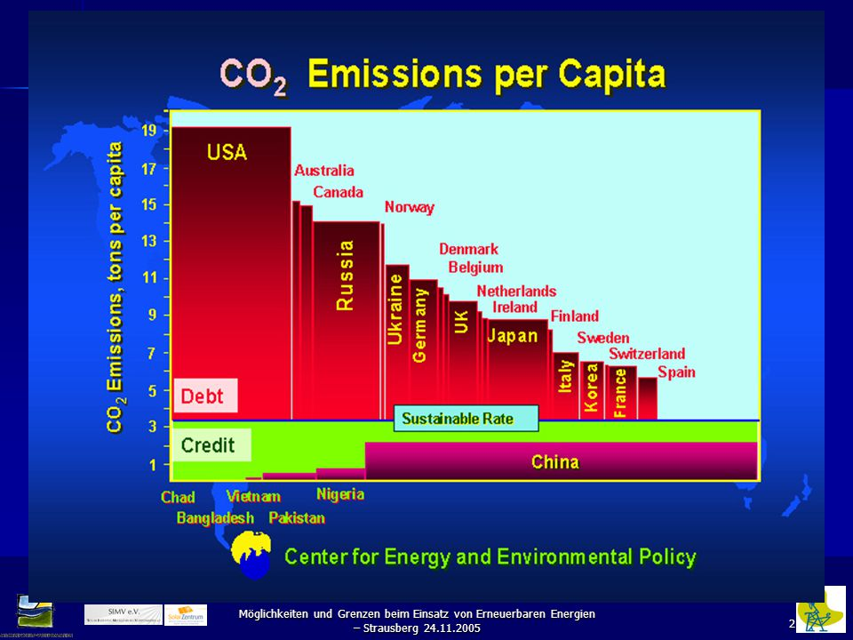 2 Möglichkeiten und Grenzen beim Einsatz von Erneuerbaren Energien – Strausberg 24.11.2005