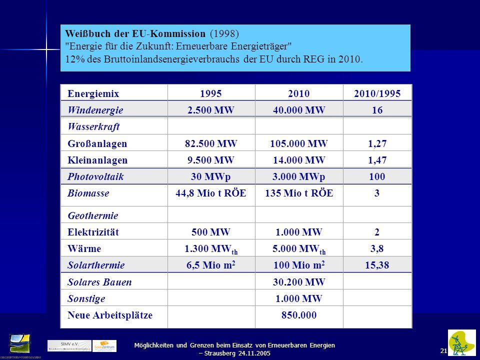 21 Weißbuch der EU-Kommission (1998) Energie für die Zukunft: Erneuerbare Energieträger 12% des Bruttoinlandsenergieverbrauchs der EU durch REG in 2010.