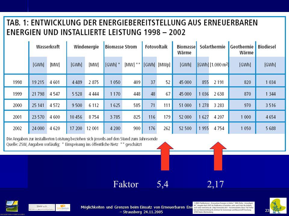 23 Möglichkeiten und Grenzen beim Einsatz von Erneuerbaren Energien – Strausberg 24.11.2005 Faktor 5,4 2,17