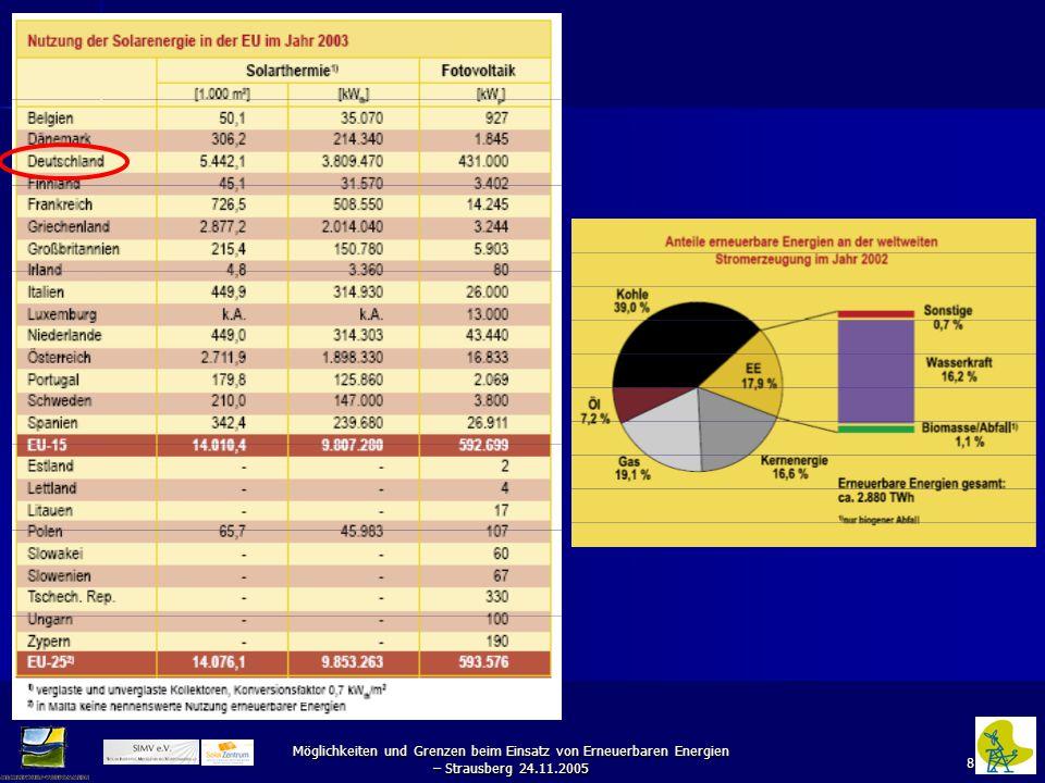 19 Möglichkeiten und Grenzen beim Einsatz von Erneuerbaren Energien – Strausberg 24.11.2005
