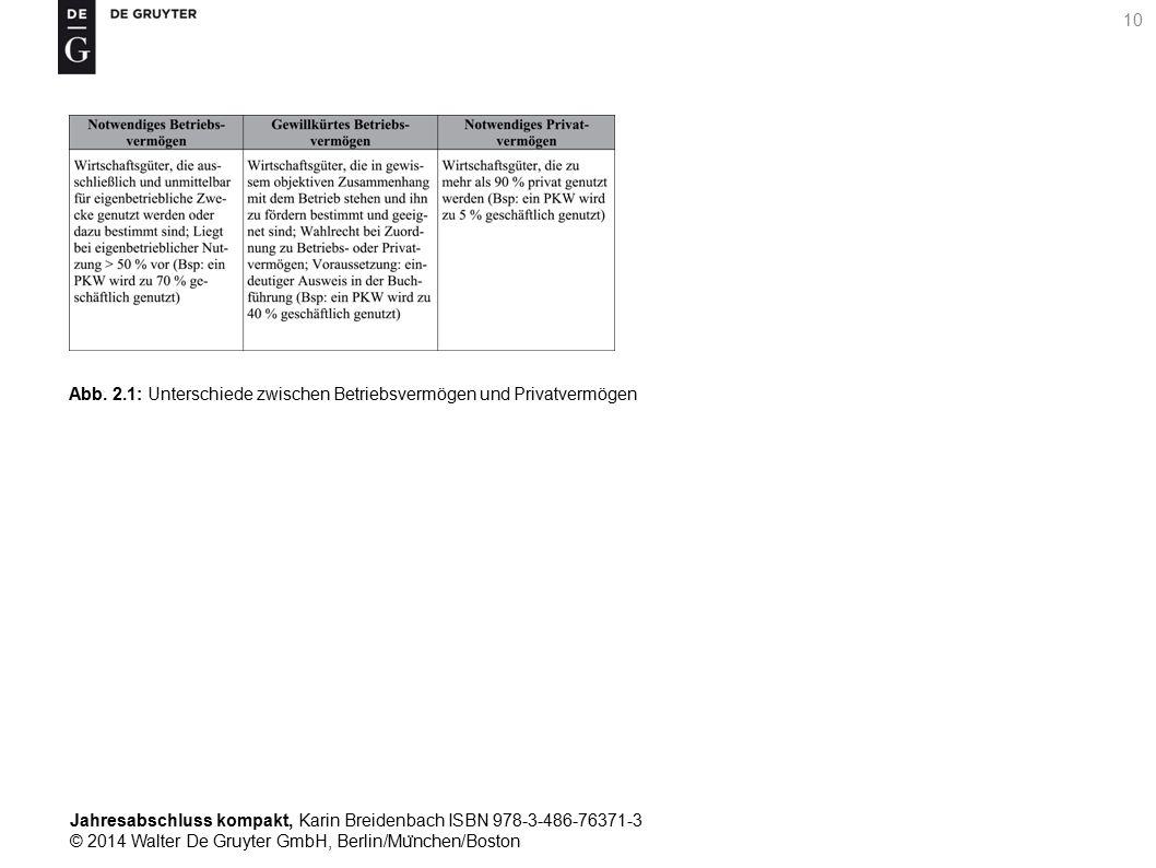Jahresabschluss kompakt, Karin Breidenbach ISBN 978-3-486-76371-3 © 2014 Walter De Gruyter GmbH, Berlin/Mu ̈ nchen/Boston 10 Abb.