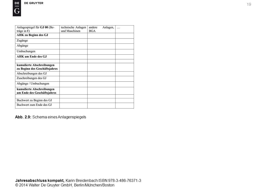 Jahresabschluss kompakt, Karin Breidenbach ISBN 978-3-486-76371-3 © 2014 Walter De Gruyter GmbH, Berlin/Mu ̈ nchen/Boston 19 Abb.