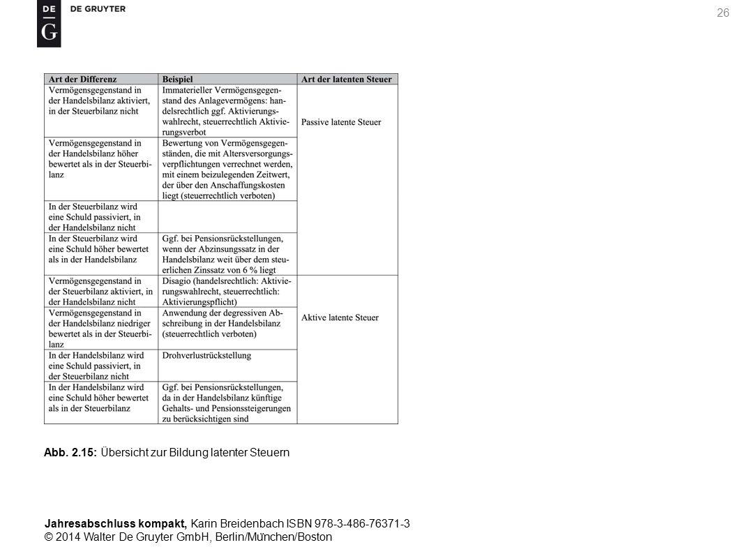 Jahresabschluss kompakt, Karin Breidenbach ISBN 978-3-486-76371-3 © 2014 Walter De Gruyter GmbH, Berlin/Mu ̈ nchen/Boston 26 Abb.