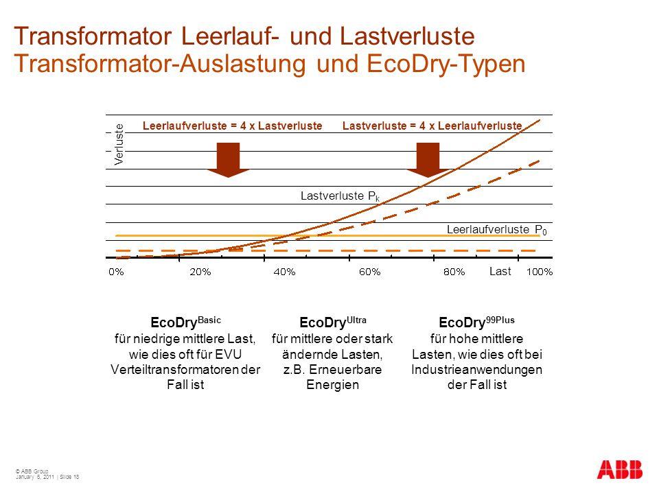 © ABB Group January 6, 2011 | Slide 18 Transformator Leerlauf- und Lastverluste Transformator-Auslastung und EcoDry-Typen EcoDry Basic für niedrige mi