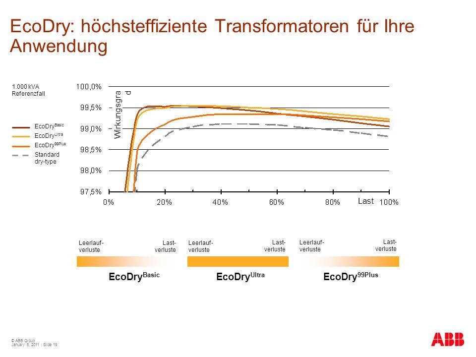 © ABB Group January 6, 2011 | Slide 19 EcoDry: höchsteffiziente Transformatoren für Ihre Anwendung 1.000 kVA Referenzfall Last Wirkungsgra d EcoDry Ba