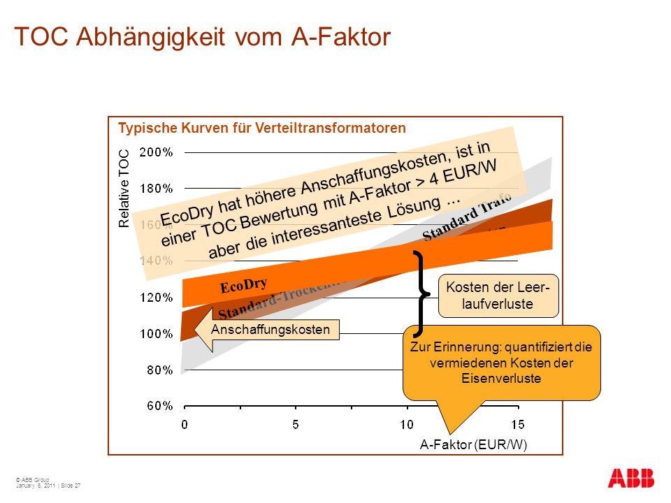 © ABB Group January 6, 2011 | Slide 27 TOC Abhängigkeit vom A-Faktor A-Faktor (EUR/W) Relative TOC Standard-Trockentrafo mit niedrigen Verlusten Stand