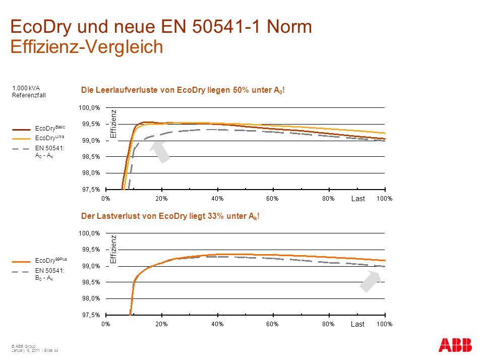 © ABB Group January 6, 2011 | Slide 44 EcoDry und neue EN 50541-1 Norm Effizienz-Vergleich 1.000 kVA Referenzfall Die Leerlaufverluste von EcoDry lieg
