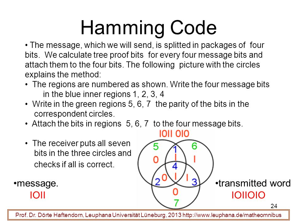 24 Hamming Code Prof. Dr. Dörte Haftendorn, Leuphana Universität Lüneburg, 2013 http://www.leuphana.de/matheomnibus message. IOII The message, which w