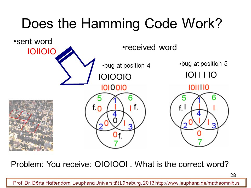 28 Does the Hamming Code Work? Prof. Dr. Dörte Haftendorn, Leuphana Universität Lüneburg, 2013 http://www.leuphana.de/matheomnibus sent word IOIIOIO r