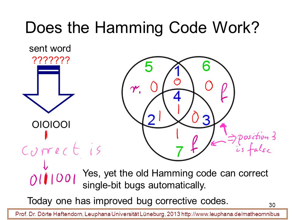 30 Does the Hamming Code Work? Prof. Dr. Dörte Haftendorn, Leuphana Universität Lüneburg, 2013 http://www.leuphana.de/matheomnibus sent word ??????? O