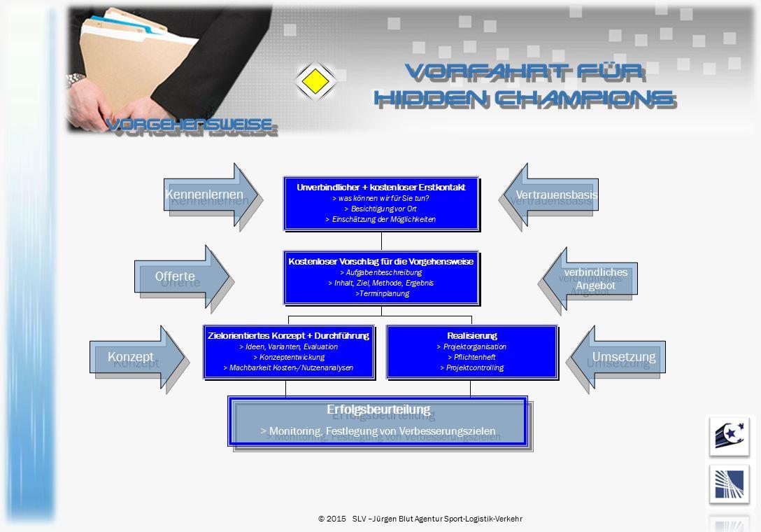 Erfolgsbeurteilung > Monitoring, Festlegung von Verbesserungszielen Erfolgsbeurteilung > Monitoring, Festlegung von Verbesserungszielen Kennenlernen O