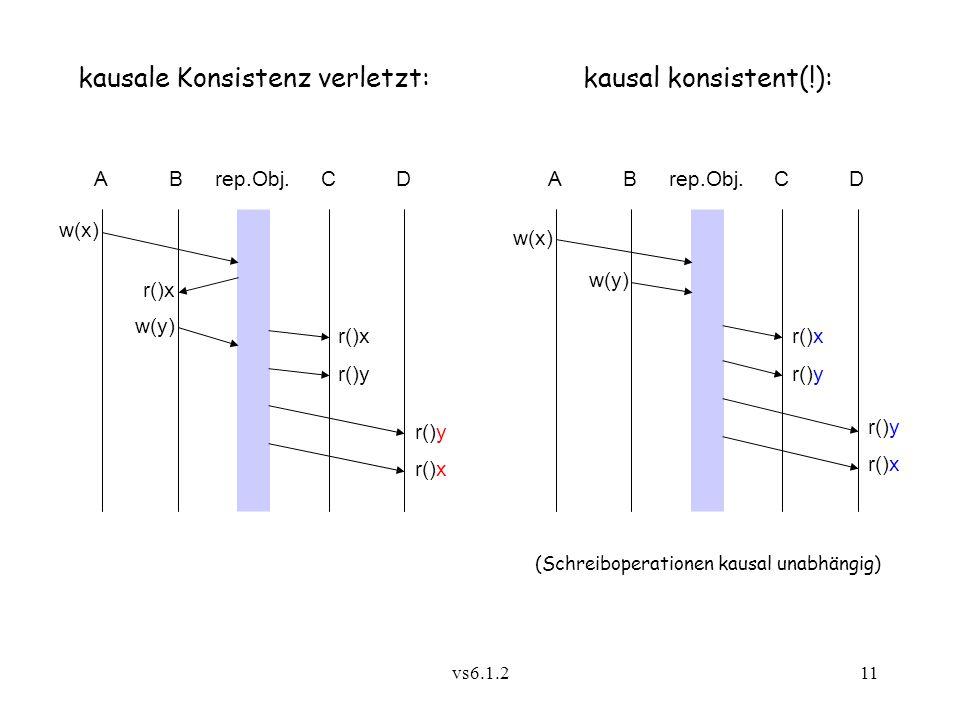 vs6.1.211 Arep.Obj. w(x) CB kausale Konsistenz verletzt: D r()x r()y r()x r()y Arep.Obj. w(x) CB kausal konsistent(!): D w(y) r()x r()y r()x w(y) (Sch
