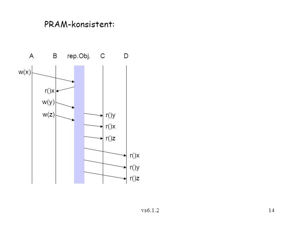 vs6.1.214 Arep.Obj. w(x) CB PRAM-konsistent: D r()x r()y r()x w(y) w(z) r()z