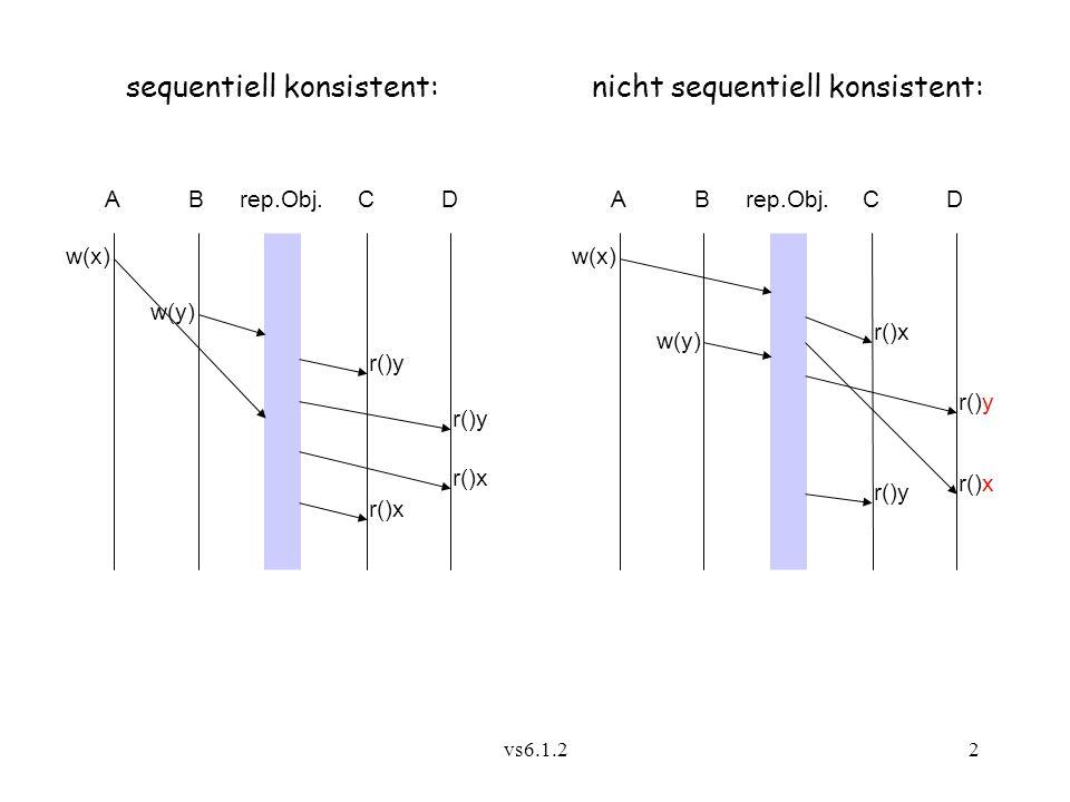 """vs6.1.23 Idee:Totalgeordnete Rundrufe an die Replikatverwalter  Ausgezeichneter Replikatverwalter arbeitet als Koordinator wie der Sequencer aus 5.2.3; sein Replikat heißt Primärkopie Änderungen werden zunächst an der Primärkopie vorgenommen und dann an die Sekundärkopien weitergeleitet Sowohl aktive als auch passive Replikation möglich (passiv ist besser, wenn Replikate dynamisch kommen und gehen!) Operationen synchron oder asynchron; falls synchron, wartet Klient auf Quittung des Koordinators Nichtmodifizierende Operation liest unter Umgehung des Koordinators aus der """"nächstliegenden Kopie!"""