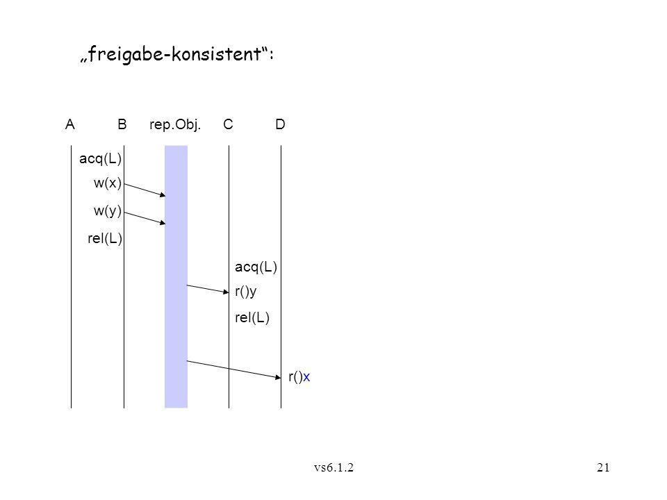 """vs6.1.221 Arep.Obj.CB """"freigabe-konsistent"""": D acq(L) r()x r()y w(x) w(y) acq(L) rel(L)"""