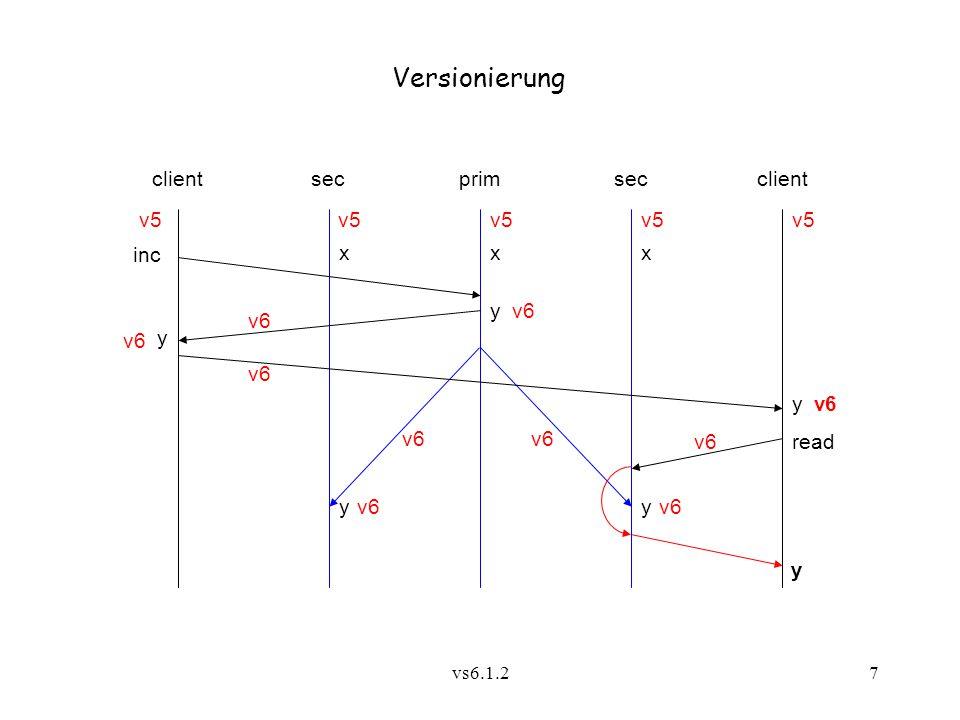 vs6.1.28 Eigenschaften: Sequentielle Konsistenz gewährleistet bei Abwesenheit asynchroner Operationen Achtung: Etwaige Kommunikation unter den Klienten ist nicht kausalitätstreu - sofern nicht durch zusätzliche Maßnahmen gewährleistet (5.2.2)