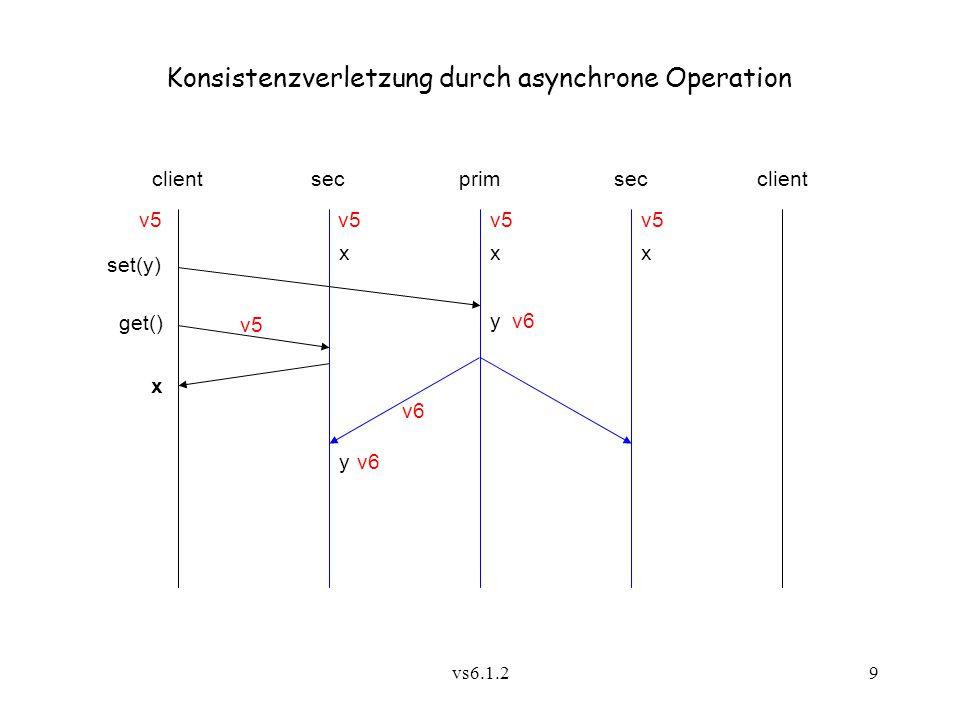 vs6.1.210 6.1.3 Kausale Konsistenz (Hutto, Ahamad, 1990) Def.:Kausale Konsistenz (causal consistency): Die Effekte kausal abhängiger Schreiboperationen werden von allen Beteiligten in der gleichen Reihenfolge beobachtet (nämlich in der Kausalfolge) Implementierung: - kausal geordnete Rundrufe (5.2.2  )5.2.2 - keine Primärkopie erforderlich
