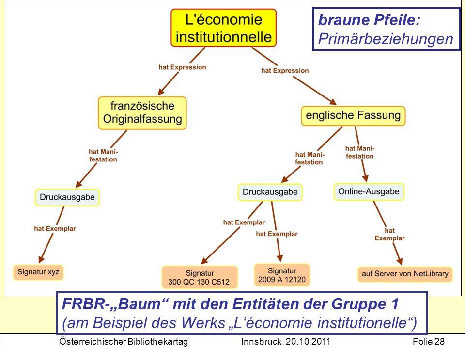 """Österreichischer BibliothekartagInnsbruck, 20.10.2011Folie 28 FRBR-""""Baum"""" mit den Entitäten der Gruppe 1 (am Beispiel des Werks """"L'économie institutio"""