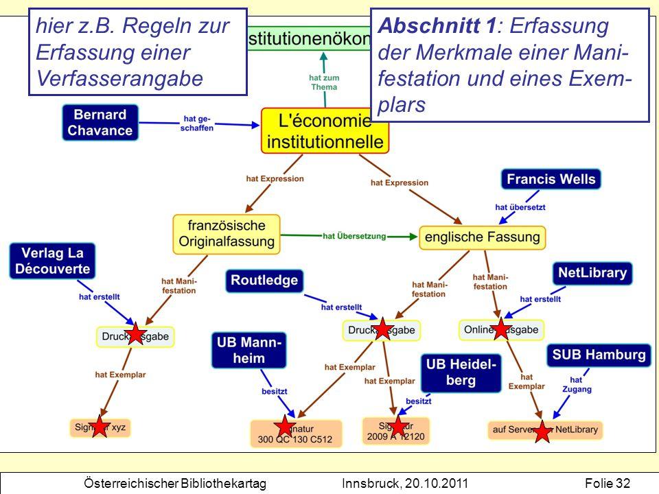 Österreichischer BibliothekartagInnsbruck, 20.10.2011Folie 32 Abschnitt 1: Erfassung der Merkmale einer Mani- festation und eines Exem- plars hier z.B