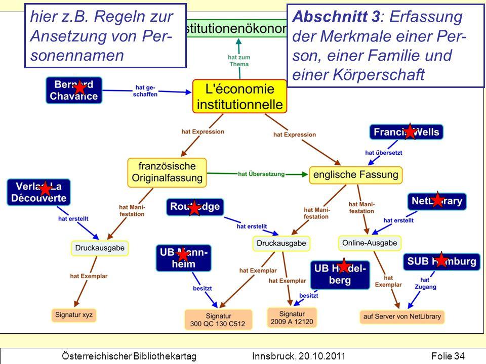 Österreichischer BibliothekartagInnsbruck, 20.10.2011Folie 34 Abschnitt 3: Erfassung der Merkmale einer Per- son, einer Familie und einer Körperschaft