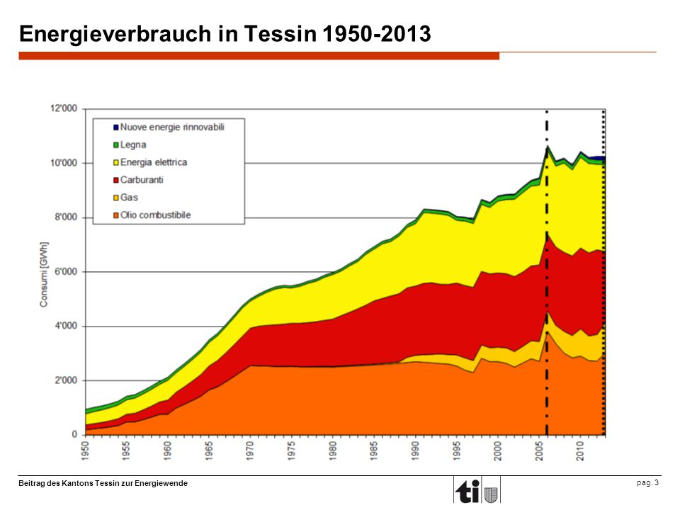 Beitrag des Kantons Tessin zur Energiewende pag. 3 Energieverbrauch in Tessin 1950-2013