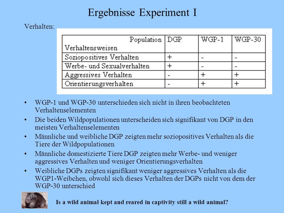 Ergebnisse Experiment I Is a wild animal kept and reared in captivity still a wild animal?