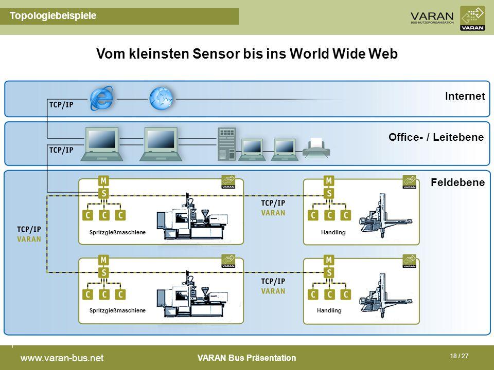 VARAN Bus Präsentation www.varan-bus.net 18 / 27 Topologiebeispiele Vom kleinsten Sensor bis ins World Wide Web Feldebene Office- / Leitebene Spritzgi