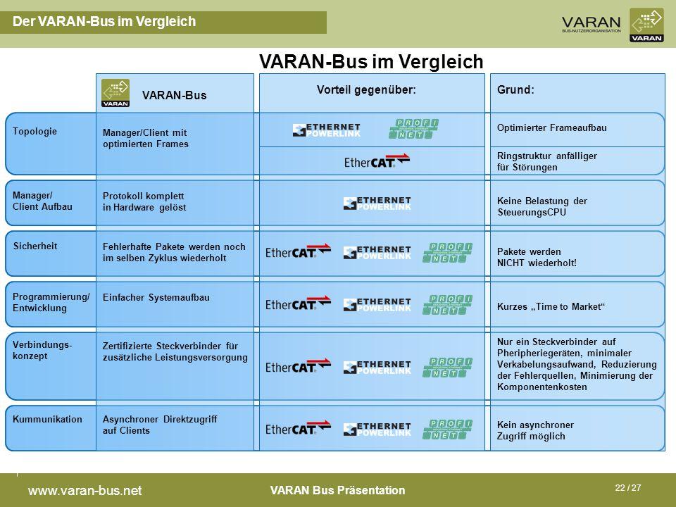 VARAN Bus Präsentation www.varan-bus.net 22 / 27 Der VARAN-Bus im Vergleich VARAN-Bus im Vergleich Topologie Manager/ Client Aufbau Sicherheit Program