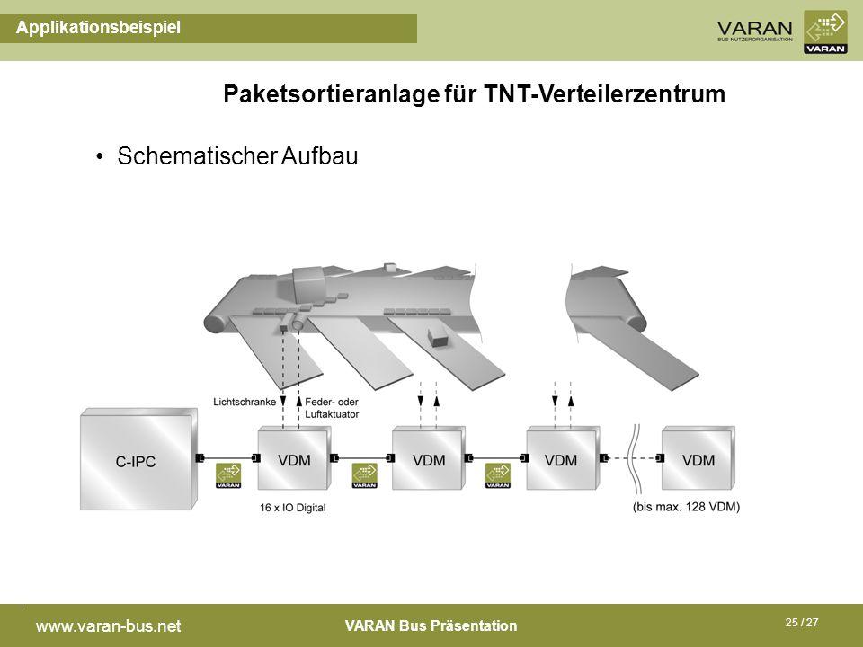 VARAN Bus Präsentation www.varan-bus.net 25 / 27 Applikationsbeispiel Schematischer Aufbau Paketsortieranlage für TNT-Verteilerzentrum