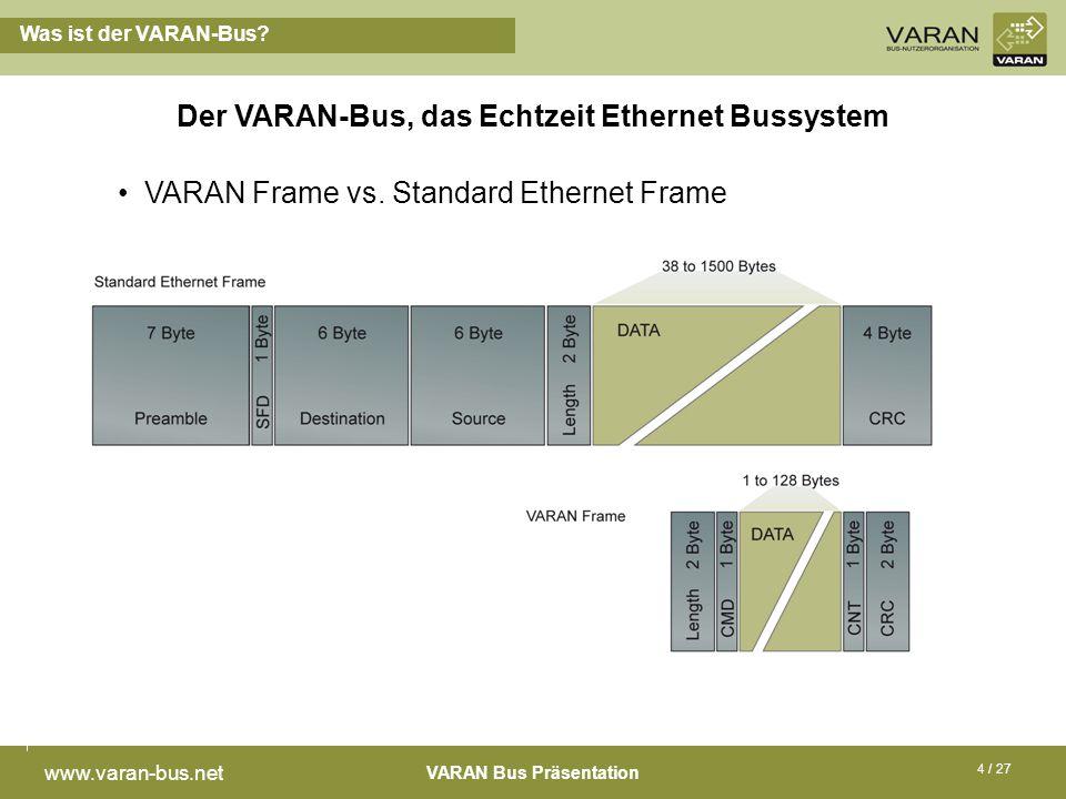 VARAN Bus Präsentation www.varan-bus.net 4 / 27 Was ist der VARAN-Bus? Der VARAN-Bus, das Echtzeit Ethernet Bussystem VARAN Frame vs. Standard Etherne