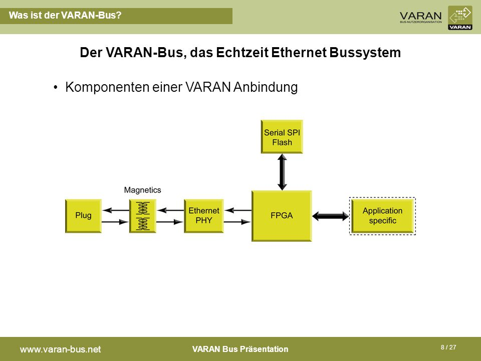 VARAN Bus Präsentation www.varan-bus.net 8 / 27 Der VARAN-Bus, das Echtzeit Ethernet Bussystem Komponenten einer VARAN Anbindung Was ist der VARAN-Bus