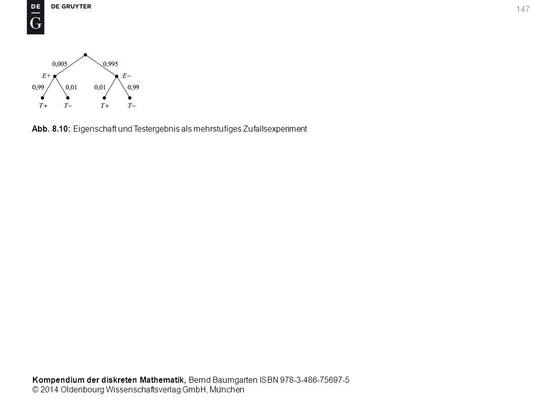 Kompendium der diskreten Mathematik, Bernd Baumgarten ISBN 978-3-486-75697-5 © 2014 Oldenbourg Wissenschaftsverlag GmbH, Mu ̈ nchen 147 Abb. 8.10: Eig