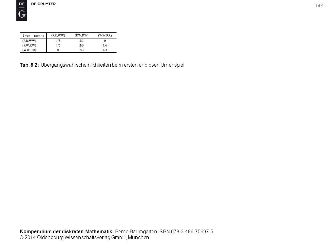 Kompendium der diskreten Mathematik, Bernd Baumgarten ISBN 978-3-486-75697-5 © 2014 Oldenbourg Wissenschaftsverlag GmbH, Mu ̈ nchen 148 Tab. 8.2: Über