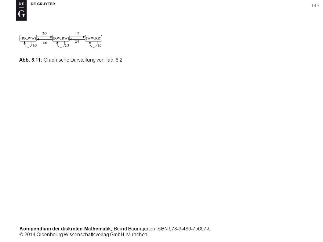 Kompendium der diskreten Mathematik, Bernd Baumgarten ISBN 978-3-486-75697-5 © 2014 Oldenbourg Wissenschaftsverlag GmbH, Mu ̈ nchen 149 Abb. 8.11: Gra