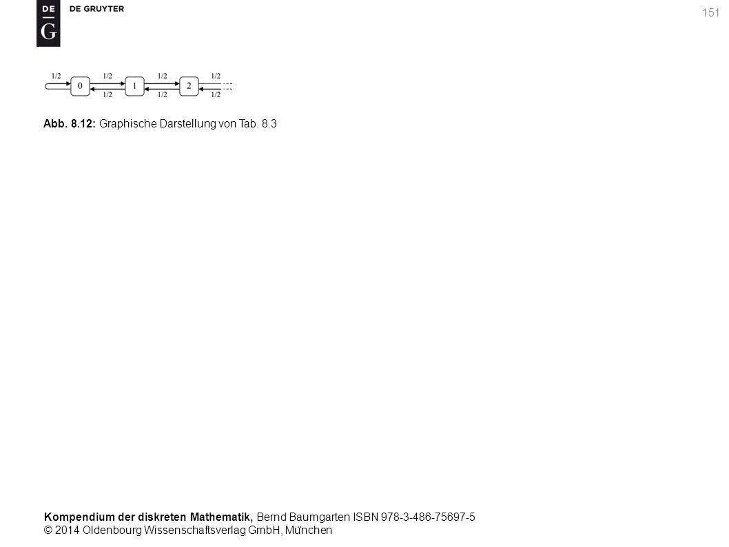Kompendium der diskreten Mathematik, Bernd Baumgarten ISBN 978-3-486-75697-5 © 2014 Oldenbourg Wissenschaftsverlag GmbH, Mu ̈ nchen 151 Abb. 8.12: Gra