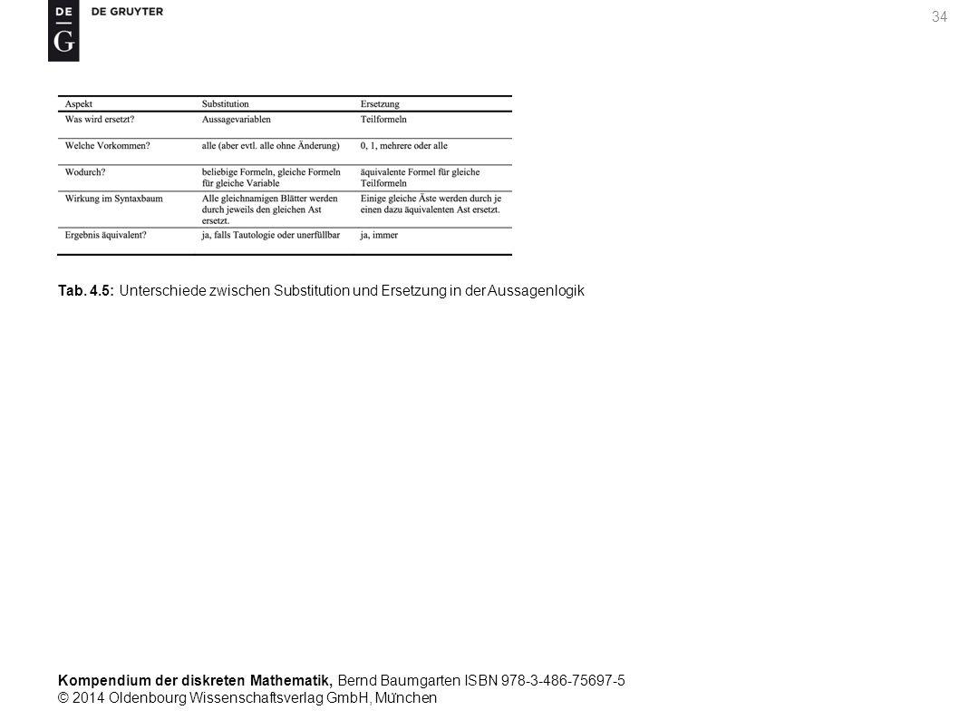 Kompendium der diskreten Mathematik, Bernd Baumgarten ISBN 978-3-486-75697-5 © 2014 Oldenbourg Wissenschaftsverlag GmbH, Mu ̈ nchen 34 Tab.