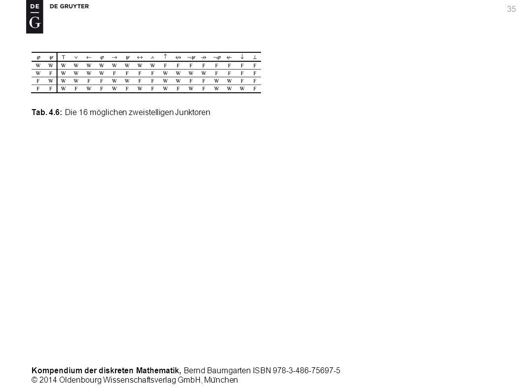 Kompendium der diskreten Mathematik, Bernd Baumgarten ISBN 978-3-486-75697-5 © 2014 Oldenbourg Wissenschaftsverlag GmbH, Mu ̈ nchen 35 Tab. 4.6: Die 1